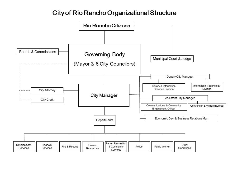 Organizational Chart Opens in new window